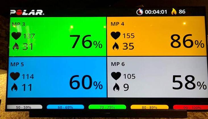 心拍センサーにより、心拍数、カロリー消費が目で分かる